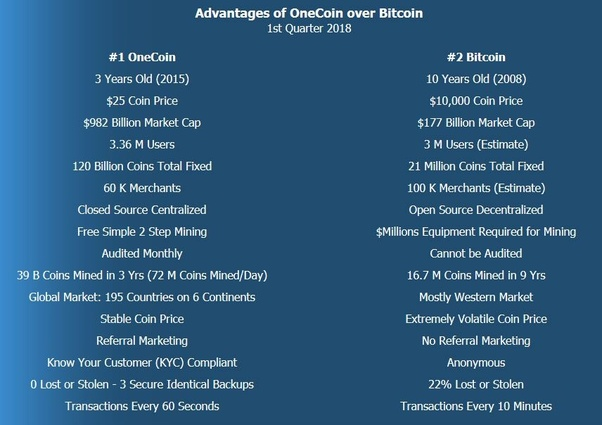 one coin vs bitcoins