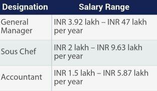 Marriott International Employees Salary. Hyatt Hotels Employees Salary