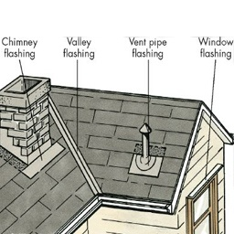 What are the different types of roof flashing? - Quora