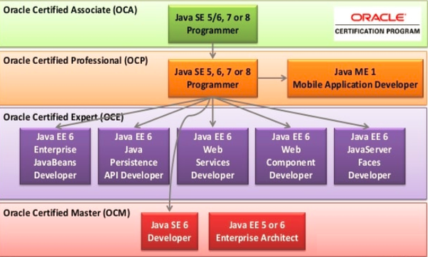 Is the Java SE8 OCA exam really hard? I'm doing computer science