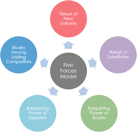 telstra using five forces model The boss of telstra knows he needs to come up with some  over the next five  the assumption is based on tpg and vodafone combining forces which might be.