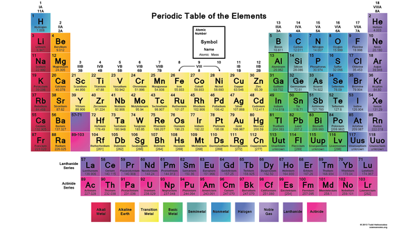What are the noble gases in the periodic table quora if you were to look into the electronic configuration of these elements you would observe that they all have fully filled valence shells urtaz Images
