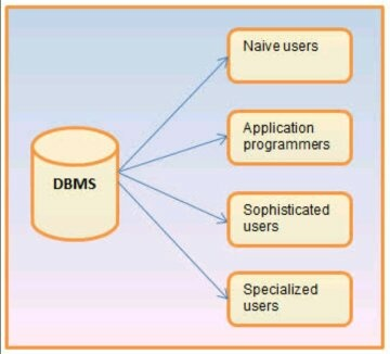 What is the full form of dbms quora dbms stands for database management system is the software system that allows users to define create and maintain a database and provides controlled altavistaventures Image collections