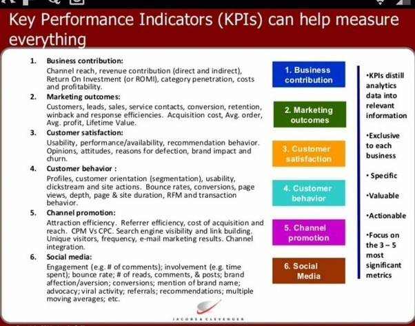 What Are The Most Important Marketing Kpis For An Online
