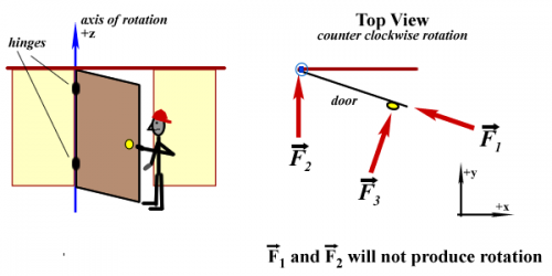 What Is The Difference Between Centripetal Force And Torque  How Do Both Produce Rotation