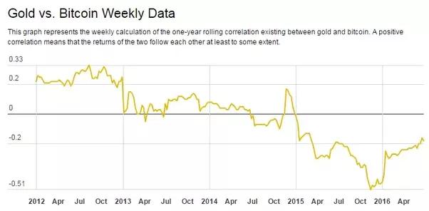 Gold Silver Vs Bitcoin Comparisons A No Brainer Or