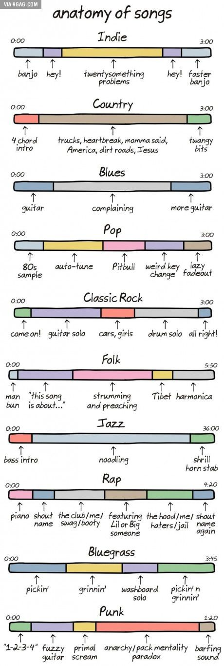 comparison of jazz history and classical music history In comparison with art music, which brings aesthetic enjoyment, and popular music, which (often along with social dancing) functions as entertainment, folk music is more often associated with other activities, such as calendric or life-cycle rituals, work, games, enculturation, and folk religion folk music is also more likely to be.