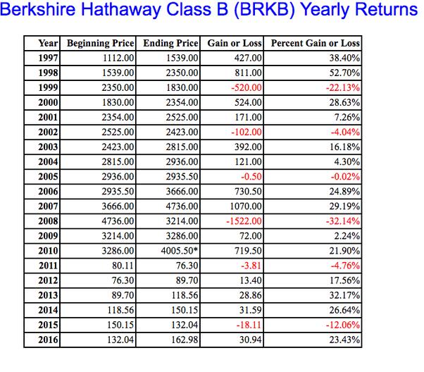 Whats The Medium Annual Return Of Berkshire Hathaway Stocks Quora
