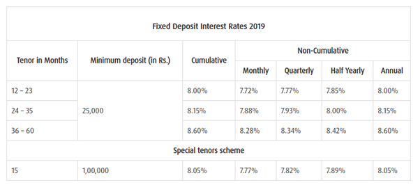 Can I withdraw interest money from my fixed deposit monthly? - Quora