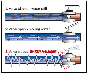 pipe surge and water hammer experiment Prwg-1l3-1 experimental study of water hammer in buried pvc and permastran@ pipes by roland w jeppson gordon h flammer gary z watters supported by.
