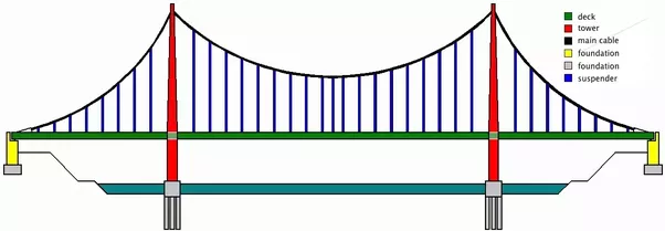 What is the difference between the cable-stayed bridge and a ...