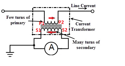 Why the secondary winding of current transformer is always shorted