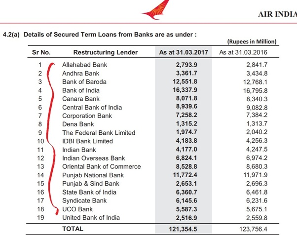 Why is Air India always in loss? - Quora