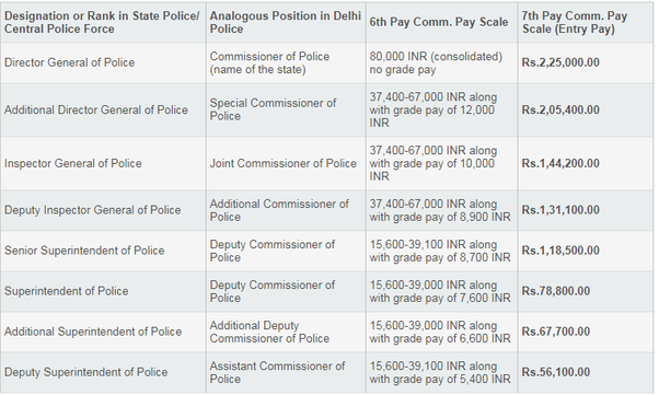 What is the salary of the police in India? - Quora