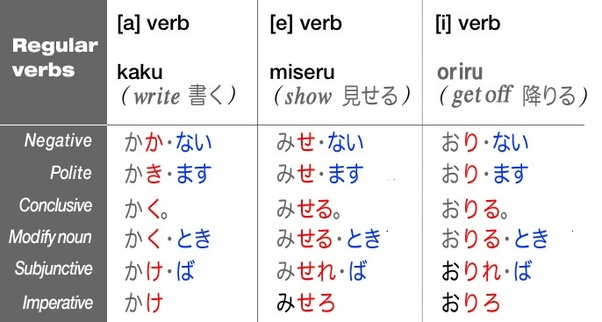 in japanese verbs how do i remember which kana goes after the kanji