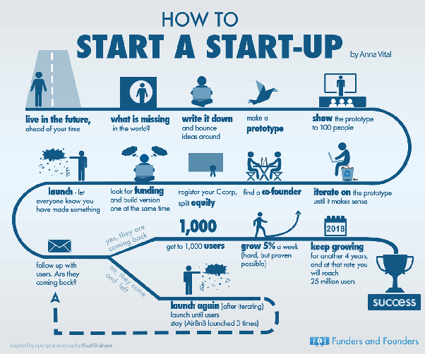 How to start a startup in the age of 21 - Quora