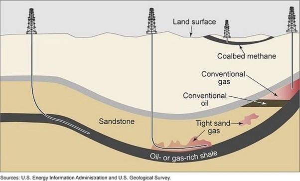 Underground Natural Gas Line Depth