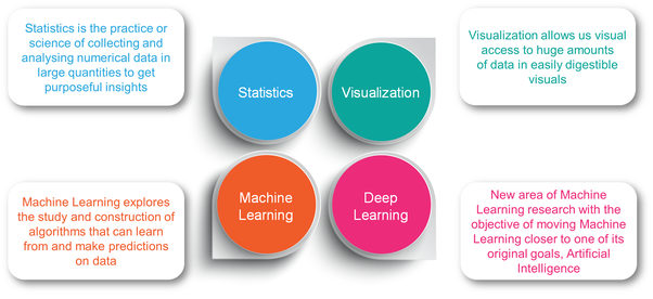Data Science Has The Following Components: