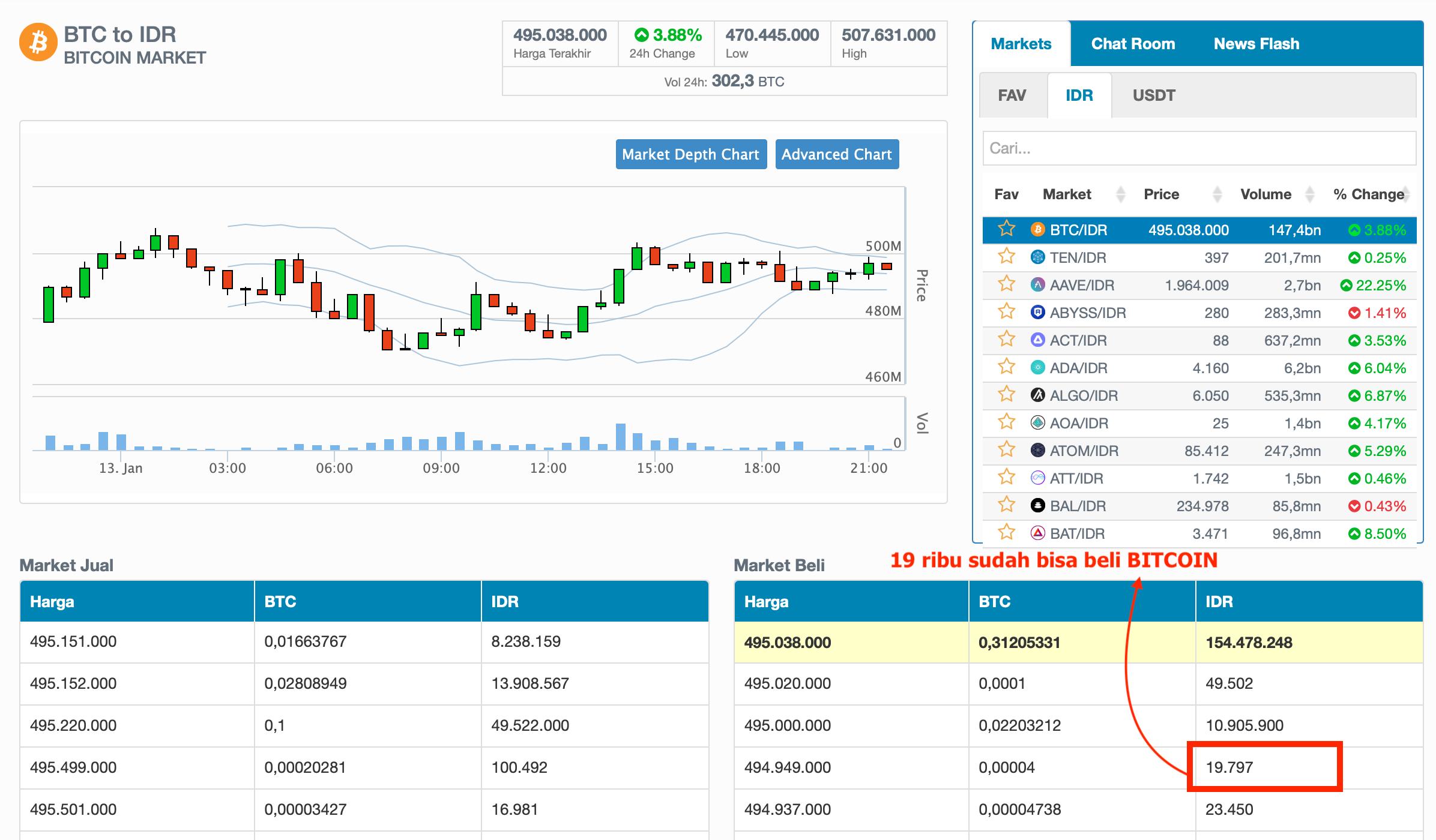 cara commercio bitcoin modale 100 ribu