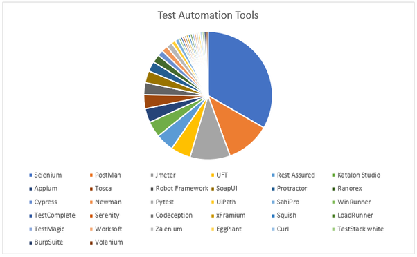 Which automation testing tools are most widely used? - Quora