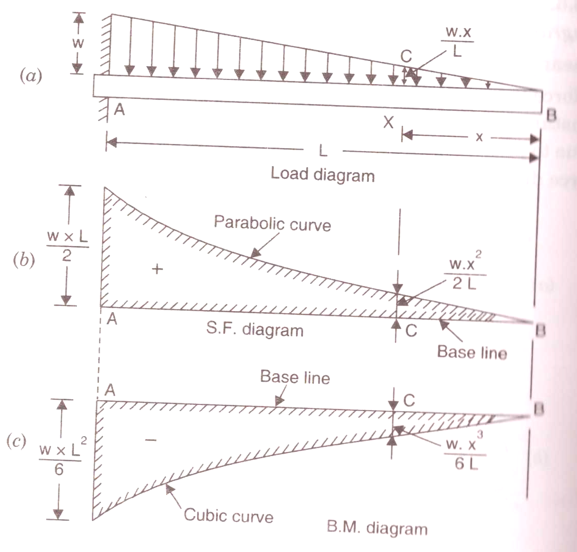 What is the bending moment diagram of a cantilever subjected ... Bending Moment Diagram Cantilever on