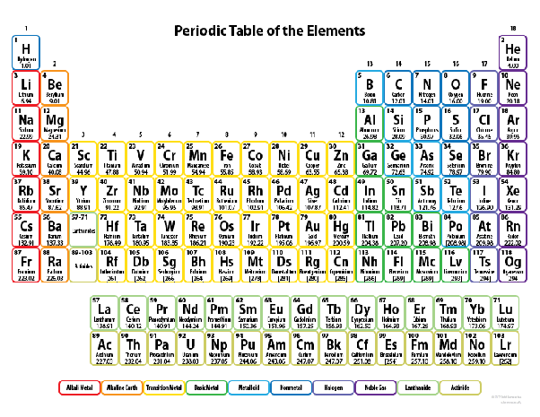 What Are The Atomic Mass Of The First 20 Elements Quora