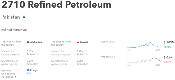 From where does Pakistan import oil? - Quora