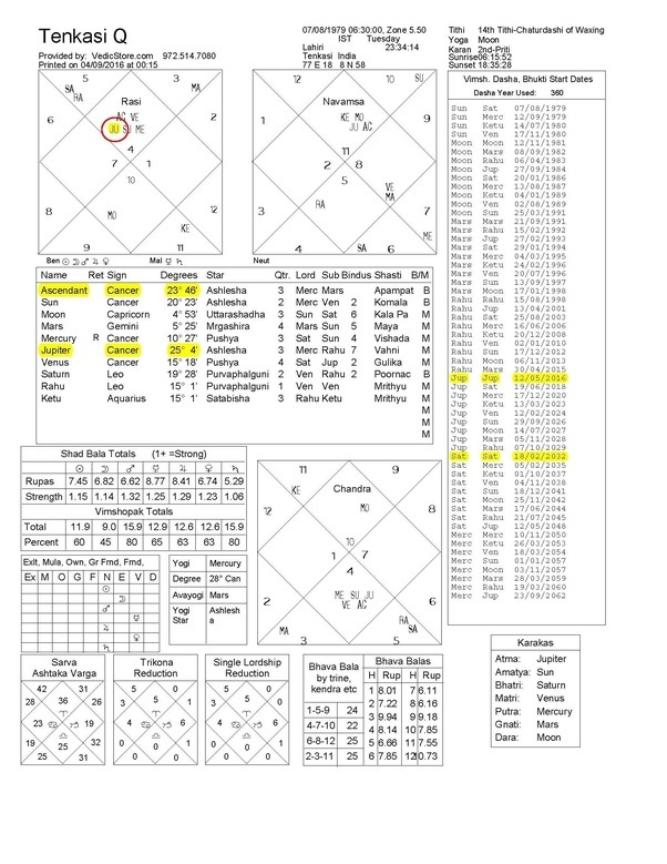 Personal Astrology Predictions My Dob Is On 07081979 At 630 Am
