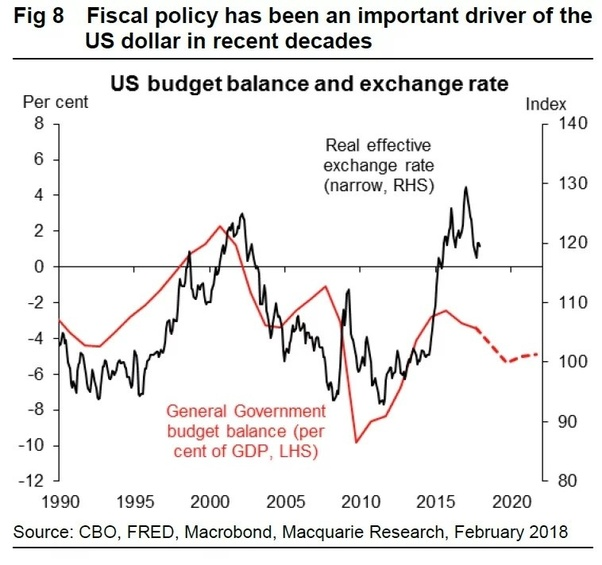 Will the fiscal deficit cause a collapse of the dollar? - Quora