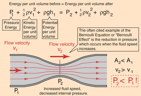 What Are The Applications Of Bernoulli S Theorem Quora