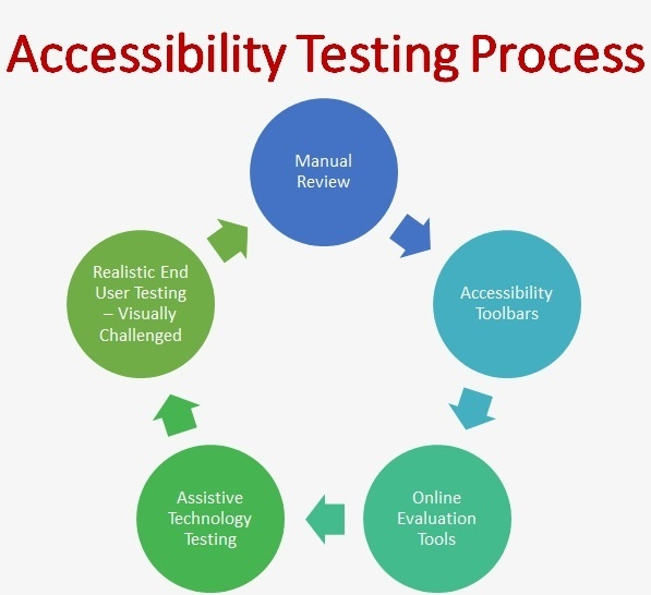 What are the Tools for Accessibility testing for Mobile
