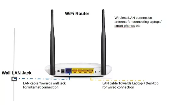 How to set up my Wi-Fi router to use my college\'s (IIT Bombay) LAN ...