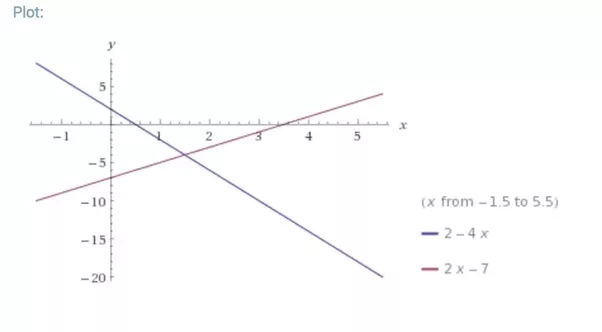 Which graph represent the solution set to the inequality -4x+2