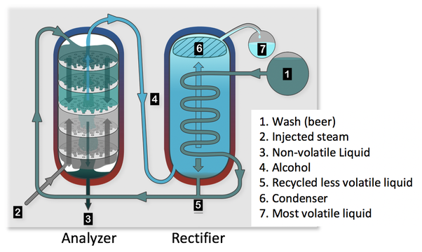 How Does The Physical Characteristics Of A Distillation