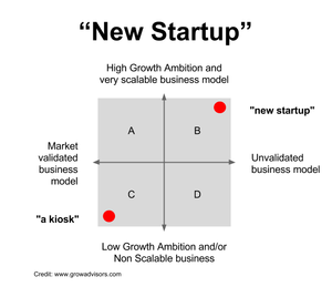 What is the exact definition of a 'startup cpany' according to the