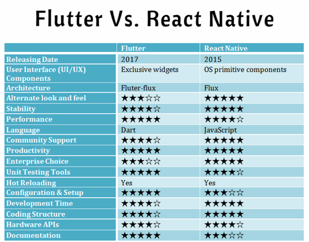 Is flutter the next big thing? - Quora