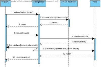 What is the sequence diagram for hospital management quora ccuart