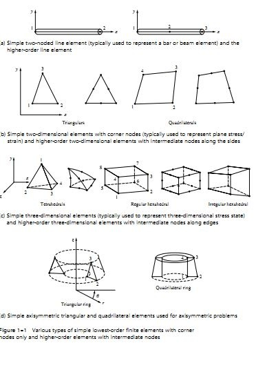 What are different types of elements used in structural analysis