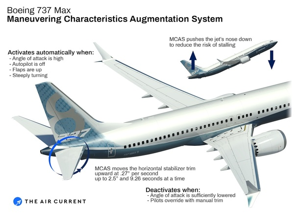 What is wrong with the Boeing 737 MAX aircraft? - Quora