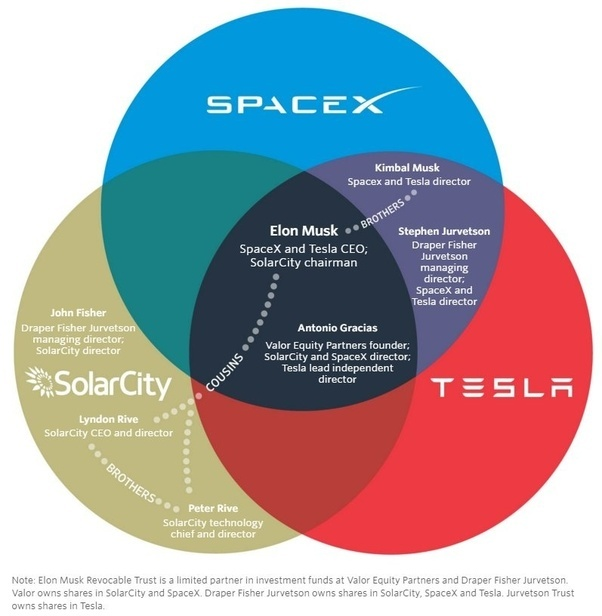 Is tesla motors a good investment