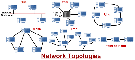 what is the best network topology