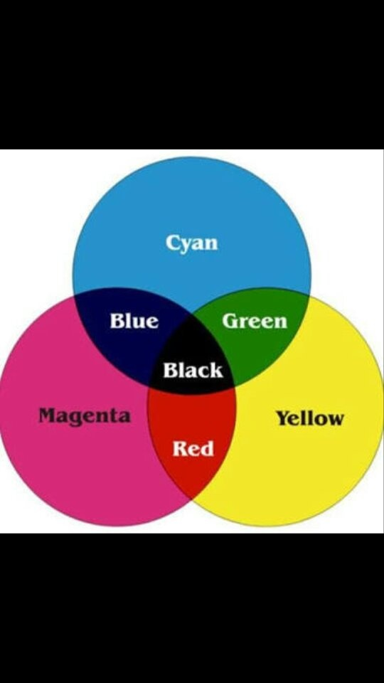 what color does mixing green and blue make quora