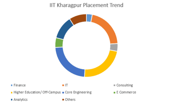 How Is The Placement Scenario At Iit Kharagpur Quora