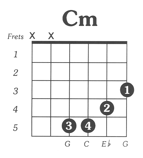 How is the C minor played on the guitar? - Quora