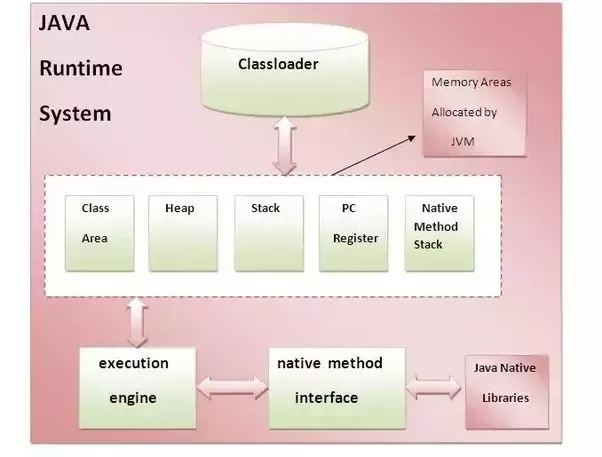 what does jvm depends on os or processors quora rh quora com block diagram of microwave oven block diagram of modem