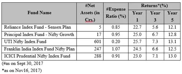 good in in index it funds india invest to is
