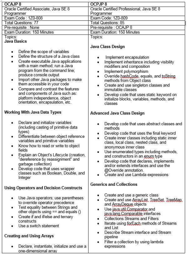 oracle java certification syllabus pdf
