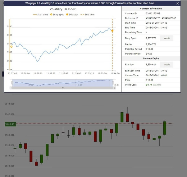 Binary options quora