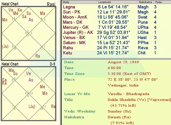 Can Any Astrologer Analyse Prime Minister Narendra Modis Horoscope