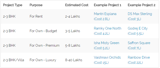 How to calculate the cost of interior designing of my home